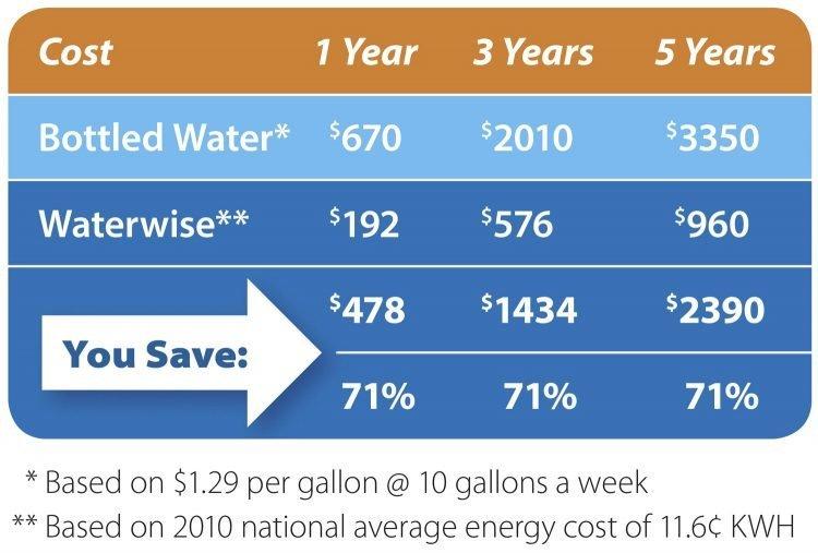 Water Distiller is cheaper