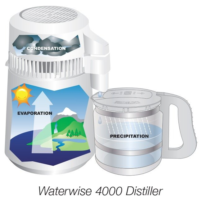 Water Distillers for Home and Office   Waterwise